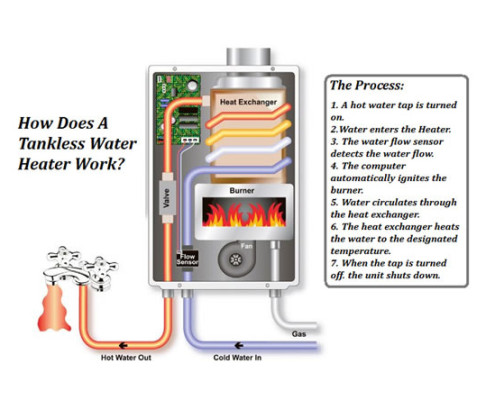 Tankless Water Heater Ace Quality Plumbing And Heating